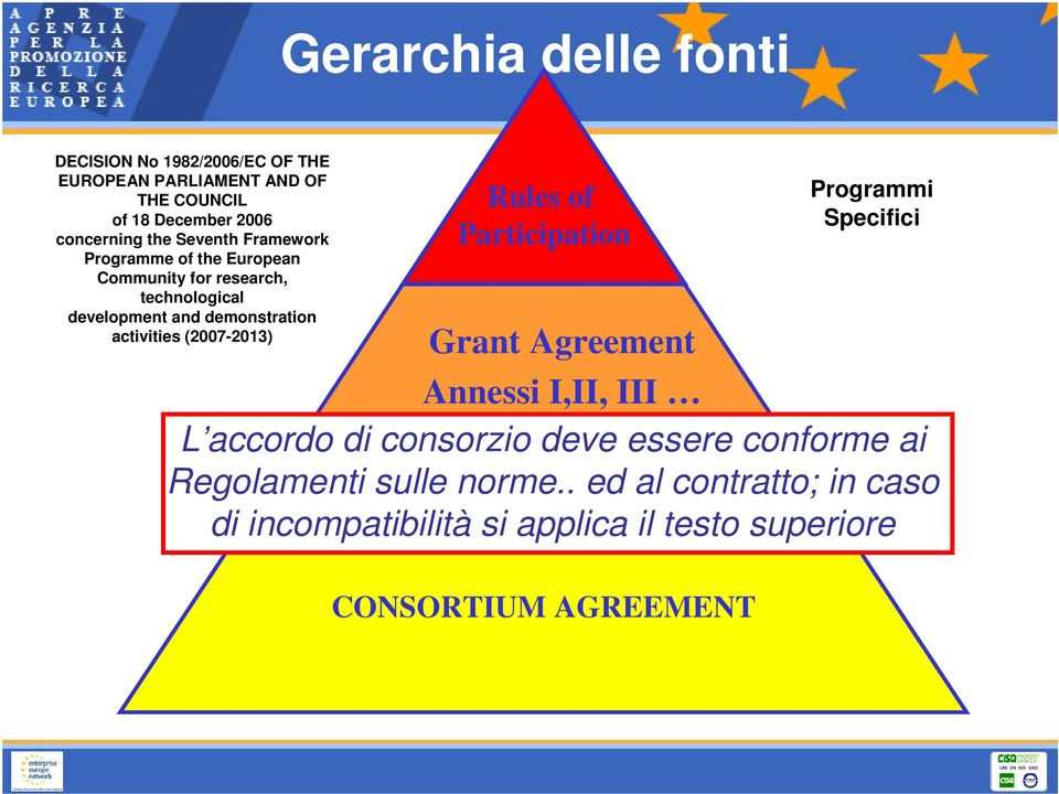 (2007-2013) Rules of Participation Grant Agreement Annessi I,II, III L accordo di consorzio deve essere conforme ai
