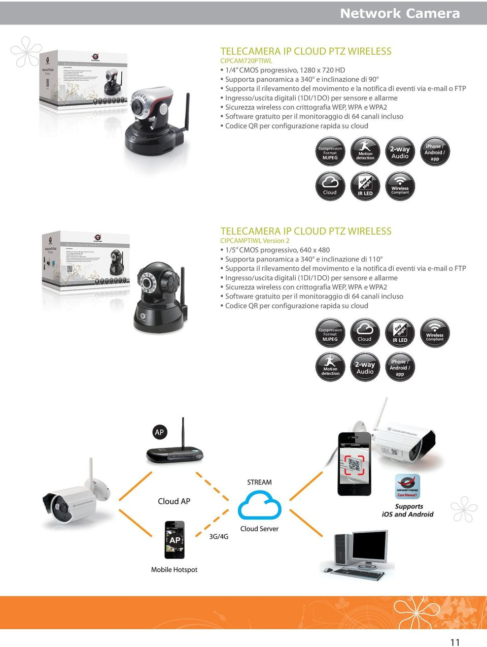 Codice QR per configurazione rapida su cloud Compression Format MJPEG iphone / Android / app Motion detection TELECAMERA IP CLOUD PTZ WIRELESS CIPCAMPTIWL Version 2 1/5 CMOS progressivo, 640 x 480