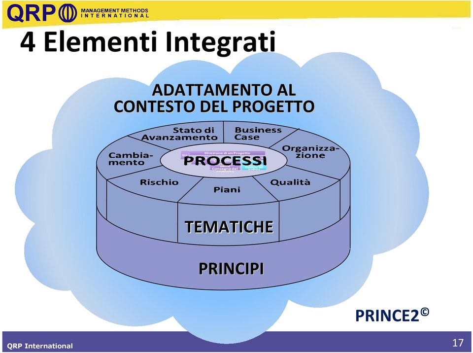 Strategico Programma TEMATICHE