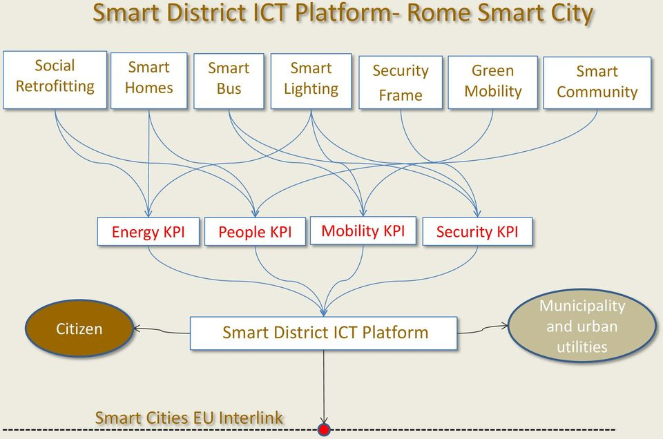 Community Energy KPI People KPI Mobility KPI Security KPI Citizen Smart