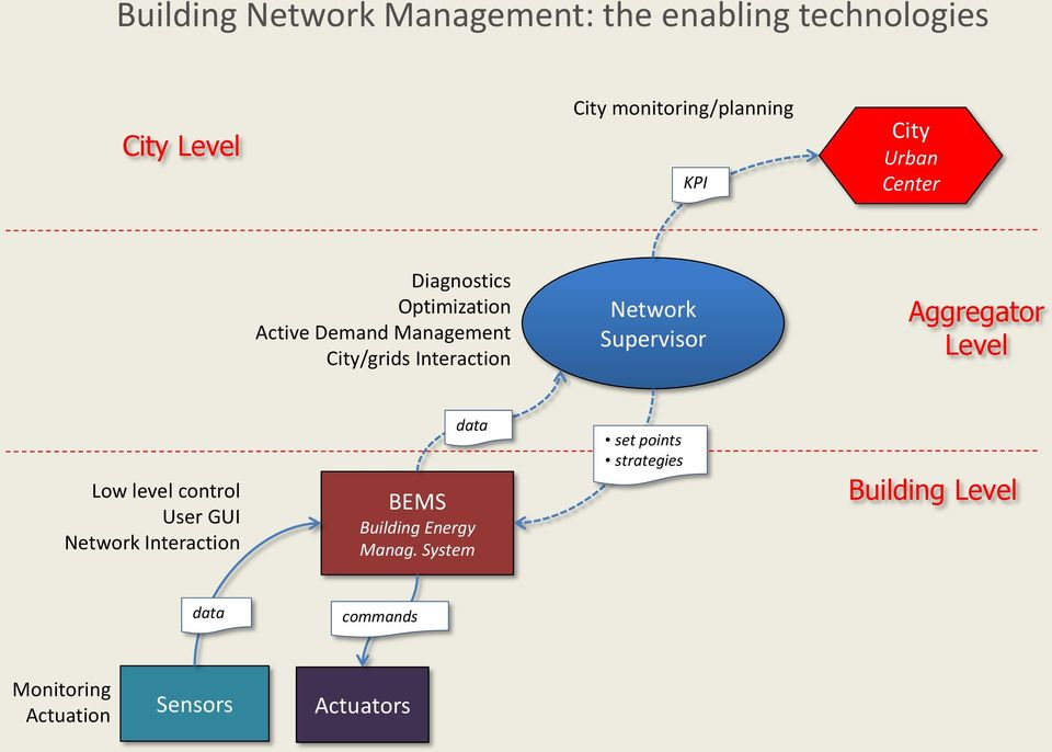 Supervisor Aggregator Level Low level control User GUI Network Interaction data BEMS Building