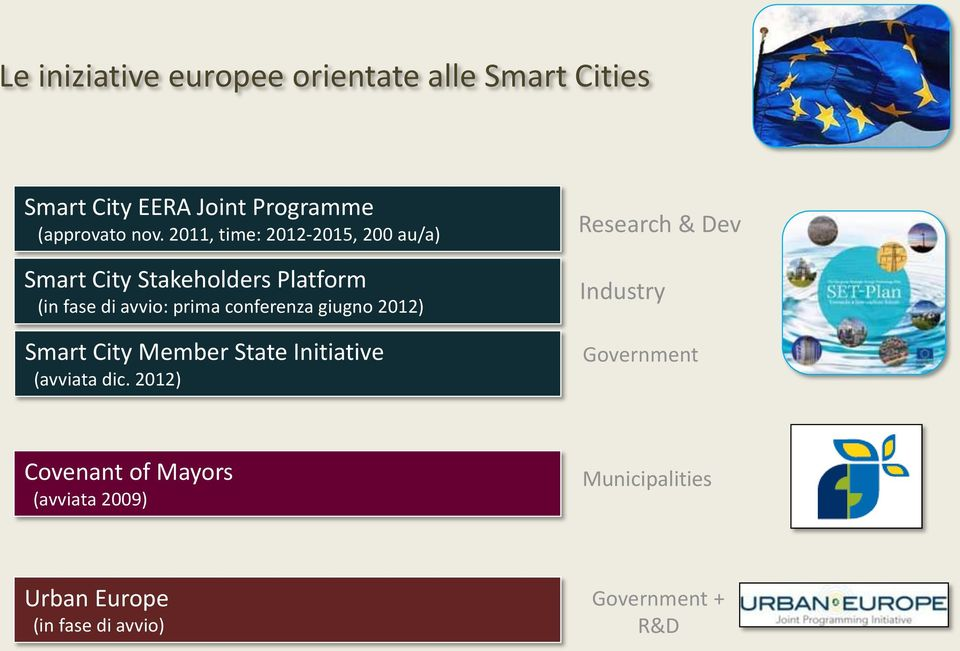 conferenza giugno 2012) Smart City Member State Initiative (avviata dic.