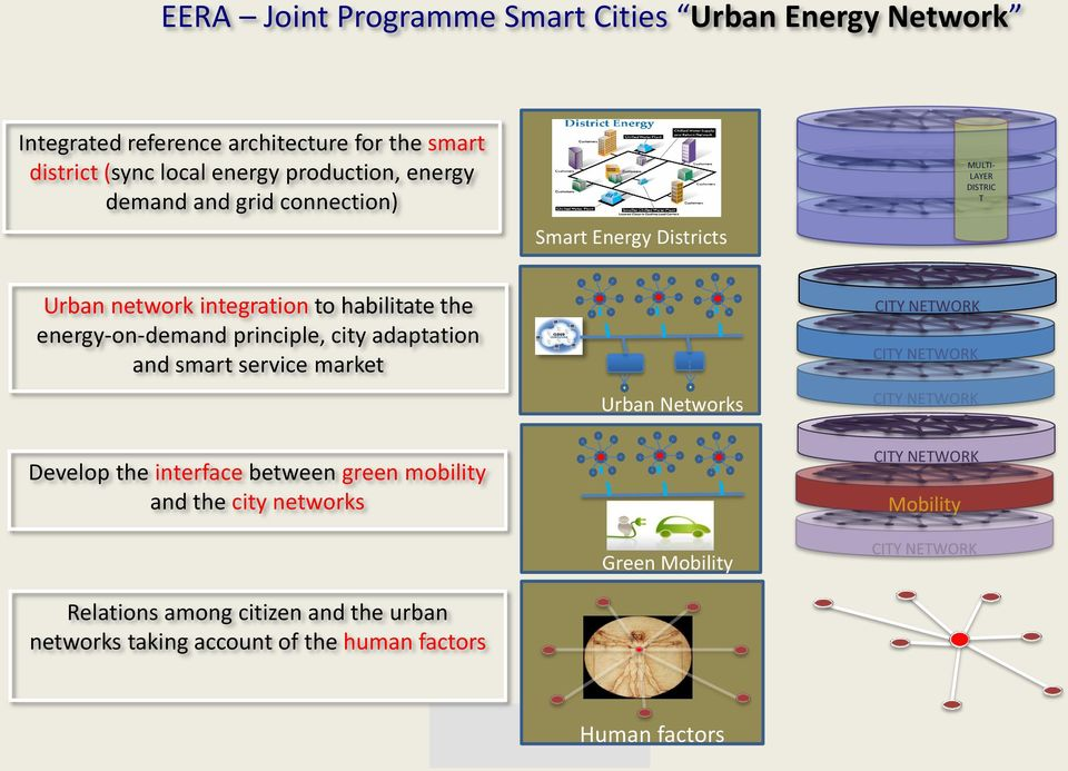 energy-on-demand principle, city adaptation and smart service market Develop the interface between green mobility and the city networks