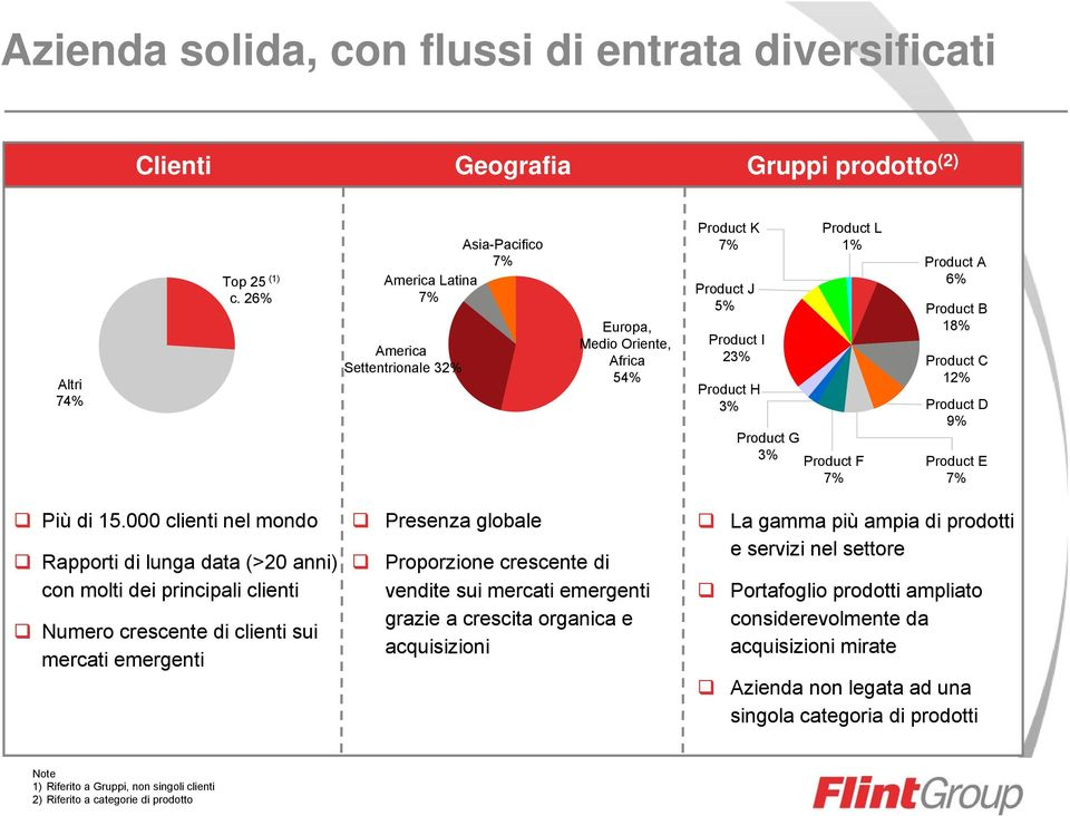 A 6% Product B 18% Product C 12% Product D 9% Product E 7% Più di 15.