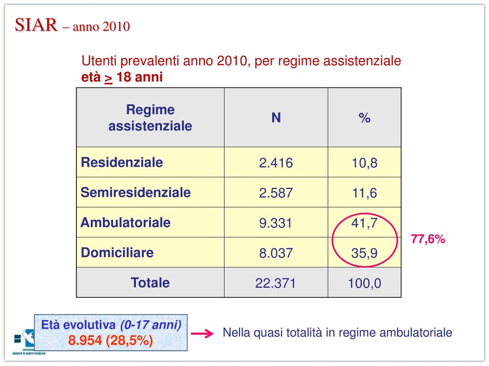 587 11,6 Ambulatoriale 9.331 41,7 Domiciliare 8.037 35,9 77,6% Totale 22.