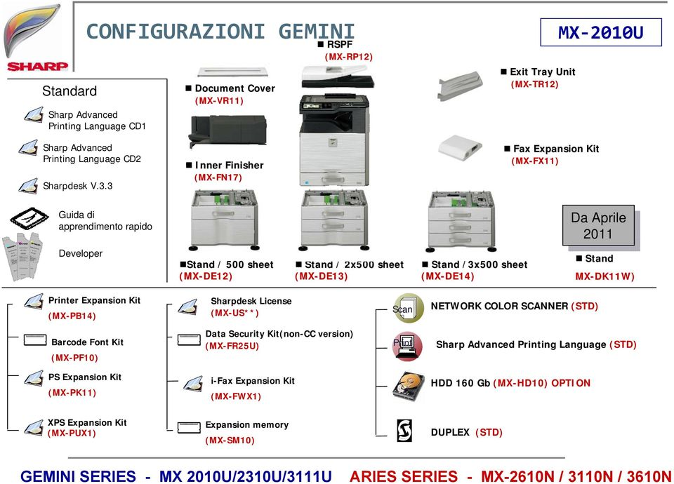 Aprile 2011 2011 Stand MX-DK11W) Printer Expansion Kit (MX-PB14) Sharpdesk License (MX-US**) Scan NETWORK COLOR SCANNER (STD) Barcode Font Kit (MX-PF10) Data Security Kit(non-CC version) (MX-FR25U)