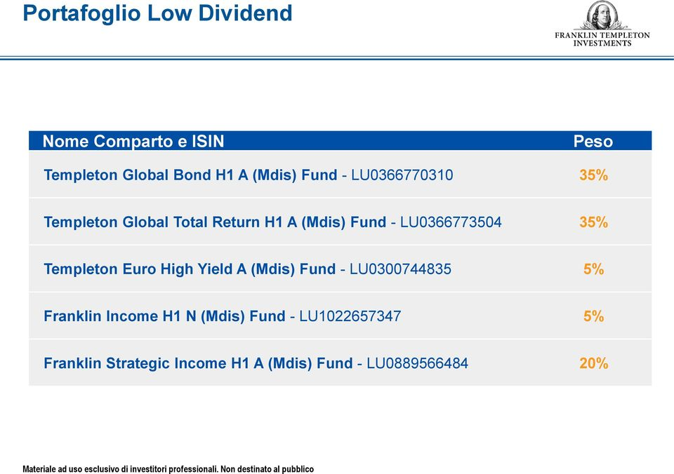 35% Templeton Euro High Yield A (Mdis) Fund - LU0300744835 5% Franklin Income H1 N