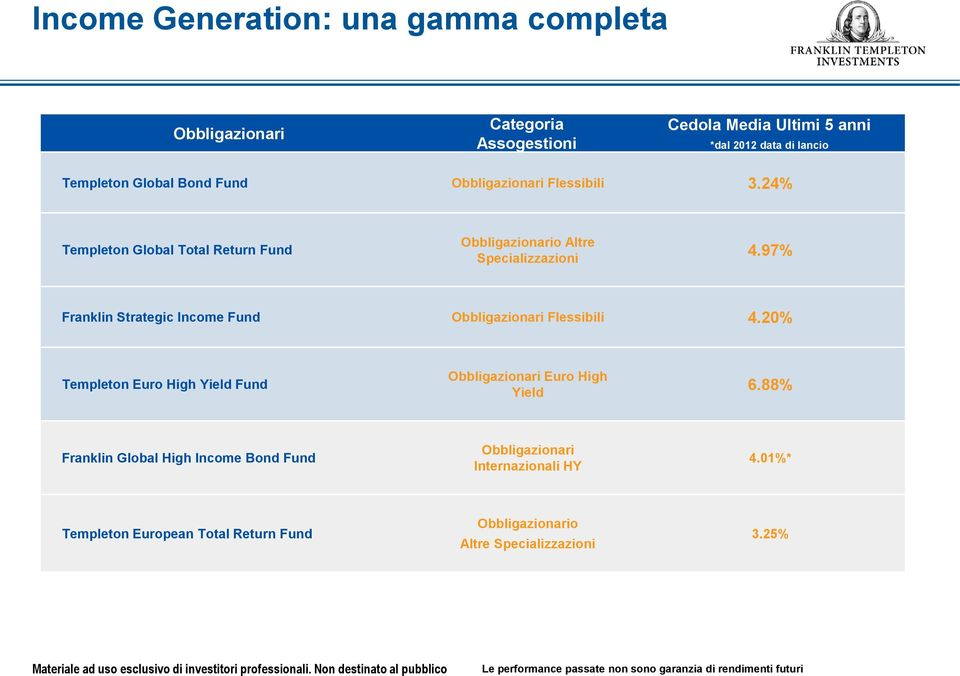 97% Franklin Strategic Income Fund Obbligazionari Flessibili 4.20% Templeton Euro High Yield Fund Obbligazionari Euro High Yield 6.