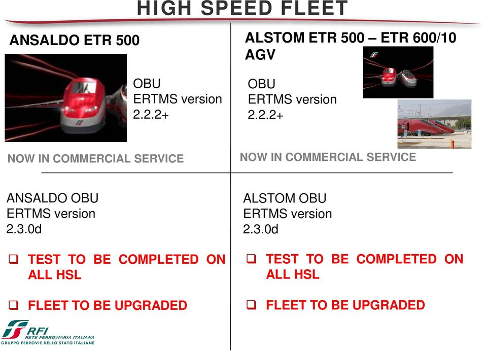 SERVICE NOW IN COMMERCIAL SERVICE ANSALDO OBU ERTMS version 2.3.