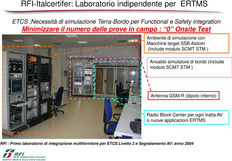 SCMT STM ) Ansaldo simulatore di bordo (include modulo SCMT STM ) Antenna GSM-R (dipolo interno) Radio Block Center per ogni tratta