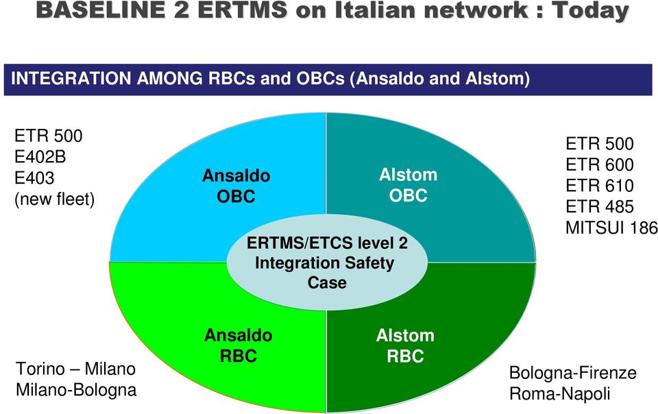 level 2 Integration Safety Case Alstom OBC ETR 500 ETR 600 ETR 610 ETR 485