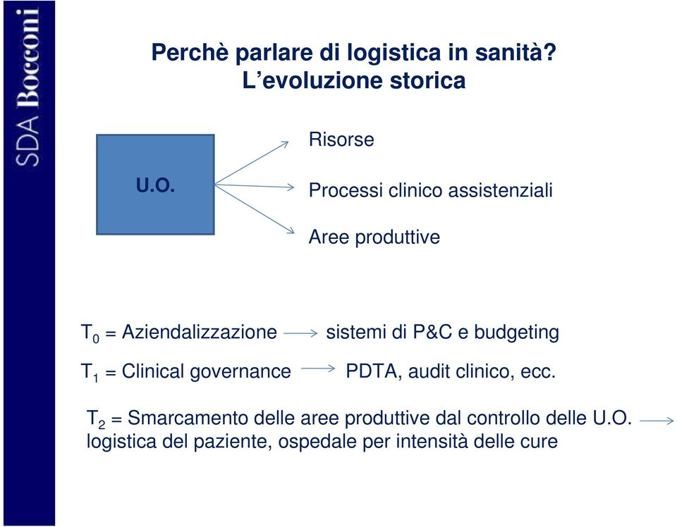 e budgeting T 1 = Clinical governance PDTA, audit clinico, ecc.