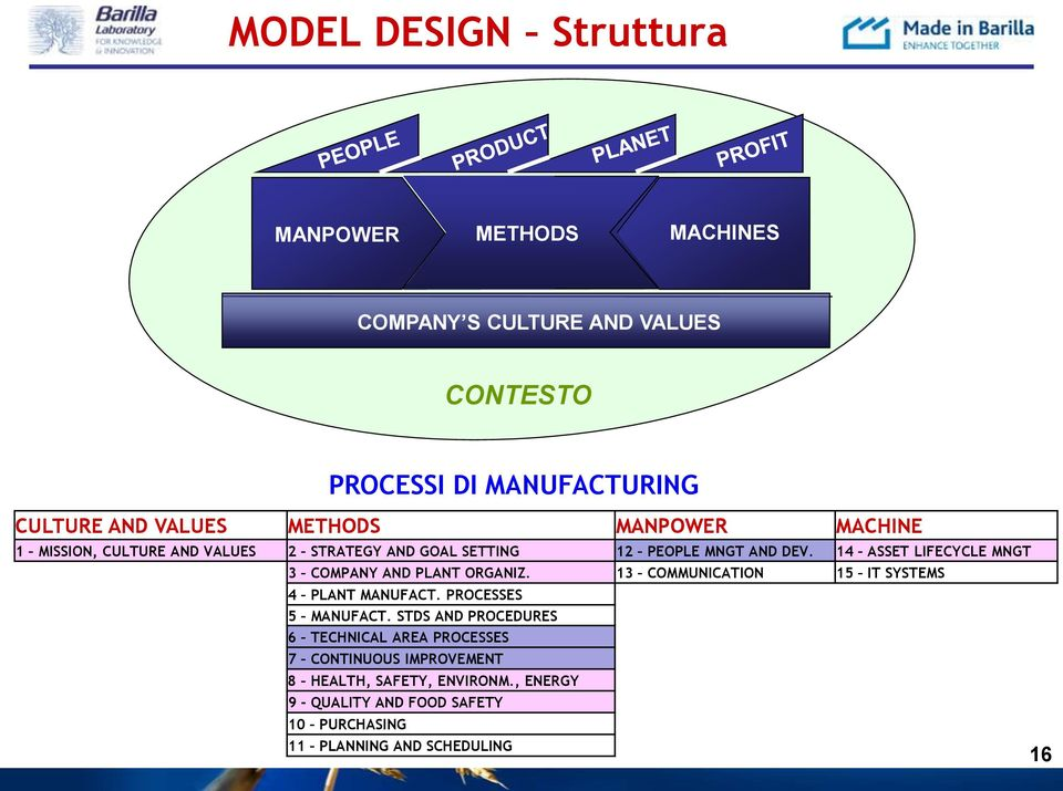 14 ASSET LIFECYCLE MNGT 3 COMPANY AND PLANT ORGANIZ. 13 COMMUNICATION 15 IT SYSTEMS 4 PLANT MANUFACT. PROCESSES 5 MANUFACT.