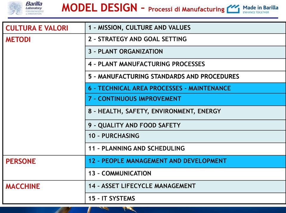 MAINTENANCE 7 CONTINUOUS IMPROVEMENT 8 HEALTH, SAFETY, ENVIRONMENT, ENERGY 9 - QUALITY AND FOOD SAFETY 10 PURCHASING 11