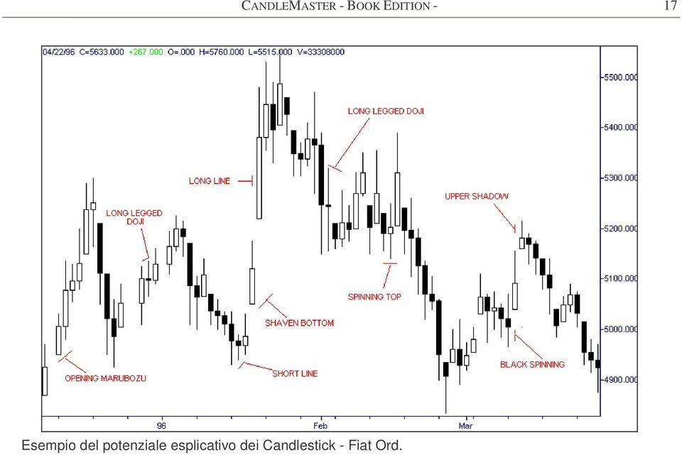 Candlestick - Fiat Ord.