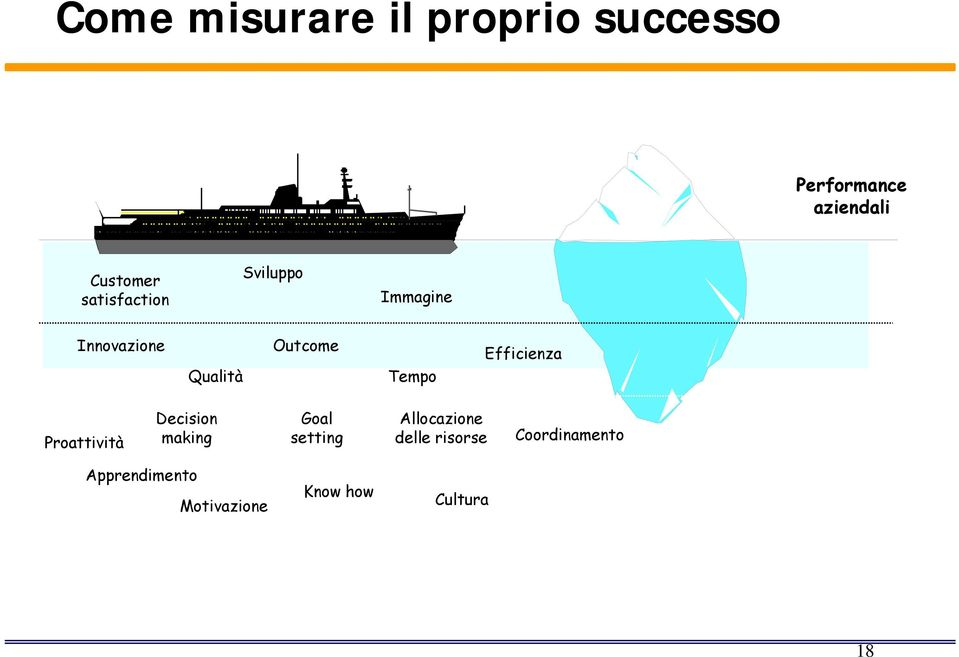 Efficienza Proattività Decision making Goal setting Allocazione