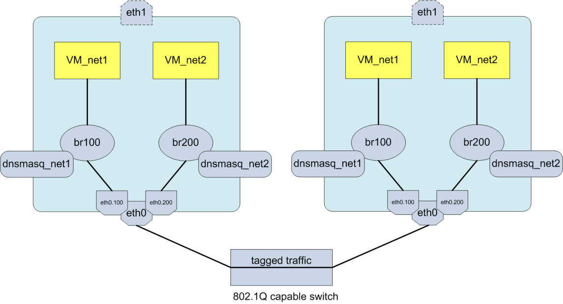 VLAN Manager Requisiti switch Lo switch richiede il supporto allo standard 802.