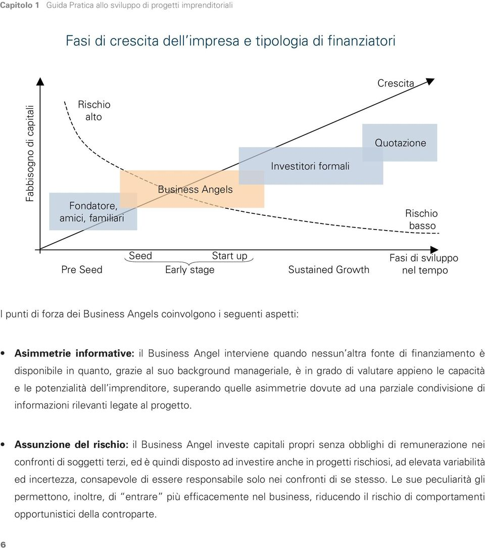 aspetti: Asimmetrie informative: il Business Angel interviene quando nessun altra fonte di finanziamento è disponibile in quanto, grazie al suo background manageriale, è in grado di valutare appieno