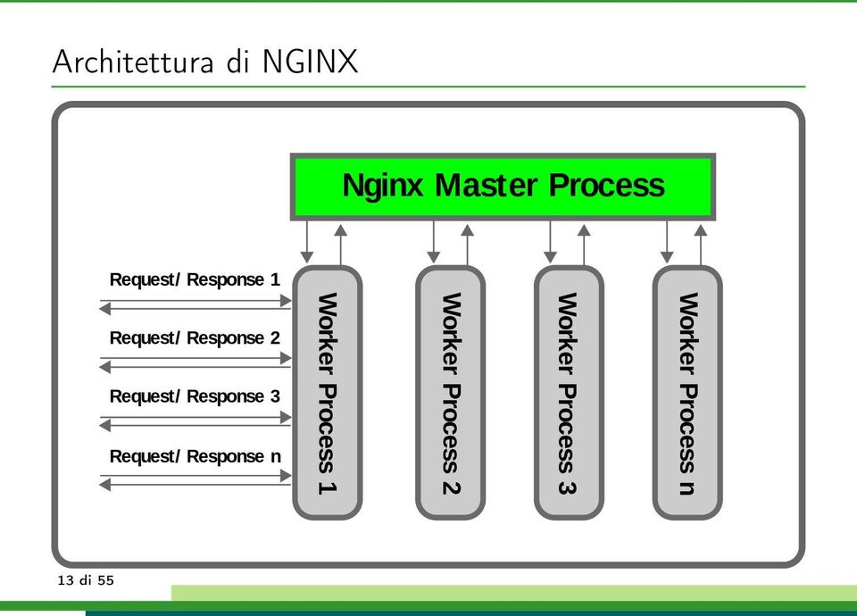 Response 3 Request/ Response n Worker Process 1