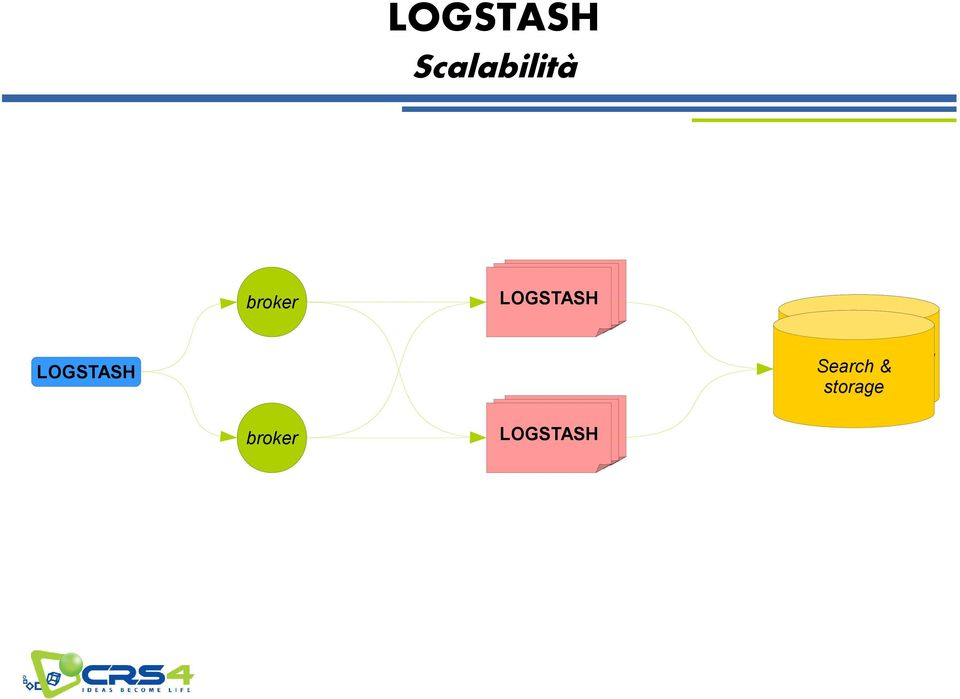 Search & storage LOGSTASH