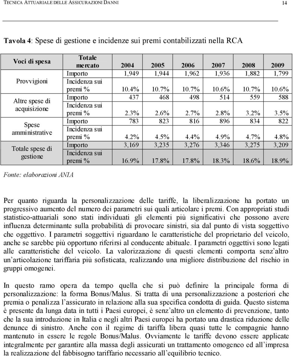 7% 10.6% 10.7% 10.6% Importo 437 468 498 514 559 588 Incidenza sui premi % 2.3% 2.6% 2.7% 2.8% 3.2% 3.5% Importo 783 823 816 896 834 822 Incidenza sui premi % 4.2% 4.5% 4.4% 4.9% 4.7% 4.