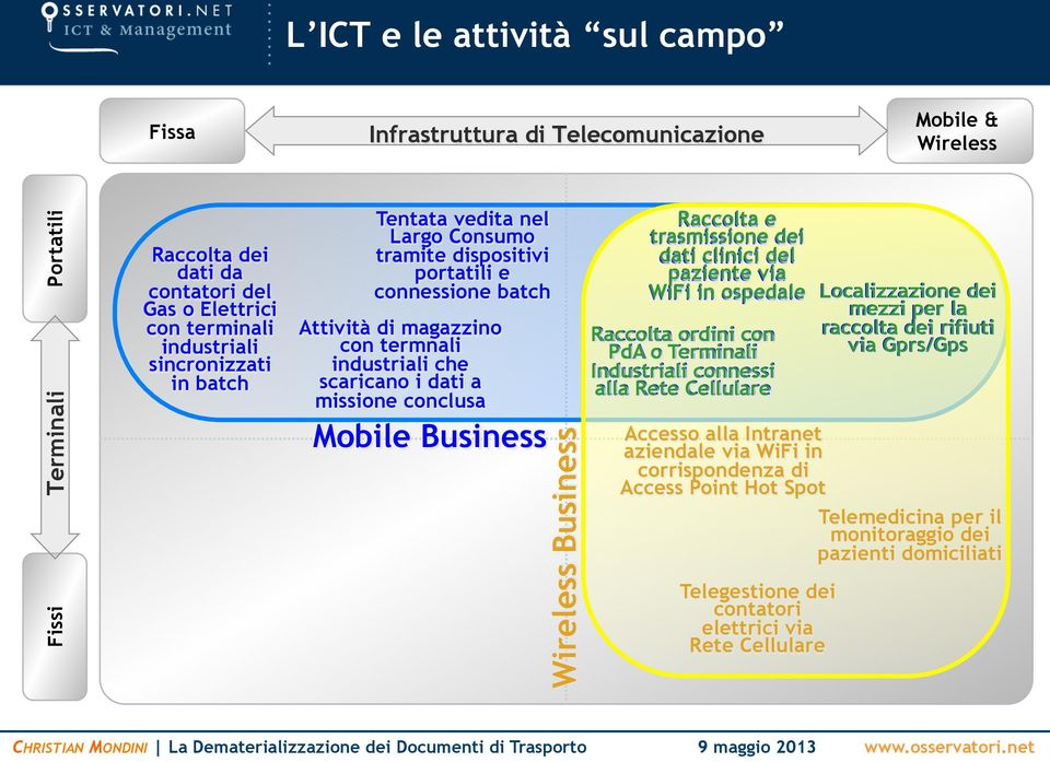 Mobile Business Wireless Business Raccolta e trasmissione dei dati clinici del paziente via WiFi in ospedale Localizzazione dei mezzi per la Raccolta ordini con raccolta dei rifiuti PdA o Terminali