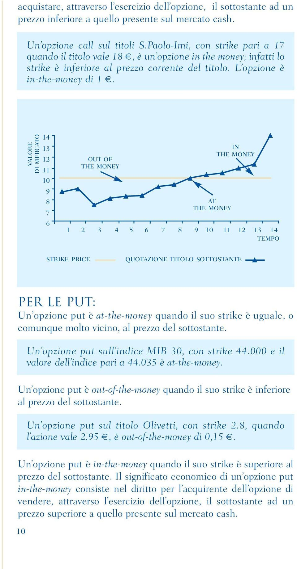VALORE DI MERCATO 14 13 12 11 10 9 8 7 6 OUT OF THE MONEY AT THE MONEY IN THE MONEY 1 2 3 4 5 6 7 8 9 10 11 12 13 14 TEMPO STRIKE PRICE QUOTAZIONE TITOLO SOTTOSTANTE PER LE PUT: Un opzione put è