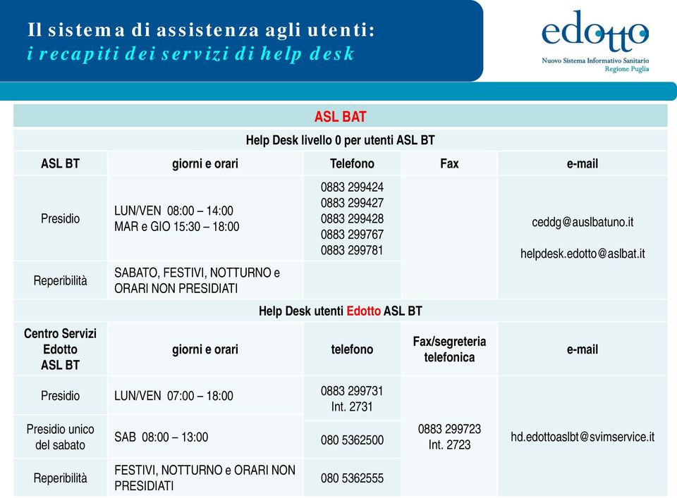 299428 0883 299767 0883 299781 Help Desk utenti ASL BT ceddg@auslbatuno.it helpdesk.edotto@aslbat.