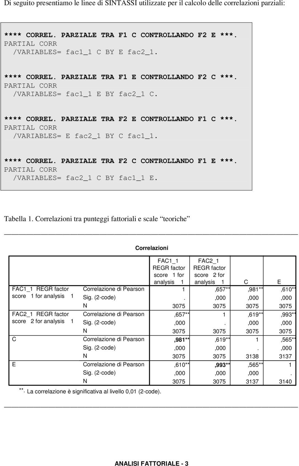 PARTIAL CORR /VARIABLES= E fac2_1 BY C fac1_1. **** CORREL. PARZIALE TRA F2 C CONTROLLANDO F1 E ***. PARTIAL CORR /VARIABLES= fac2_1 C BY fac1_1 E. Tabella 1.