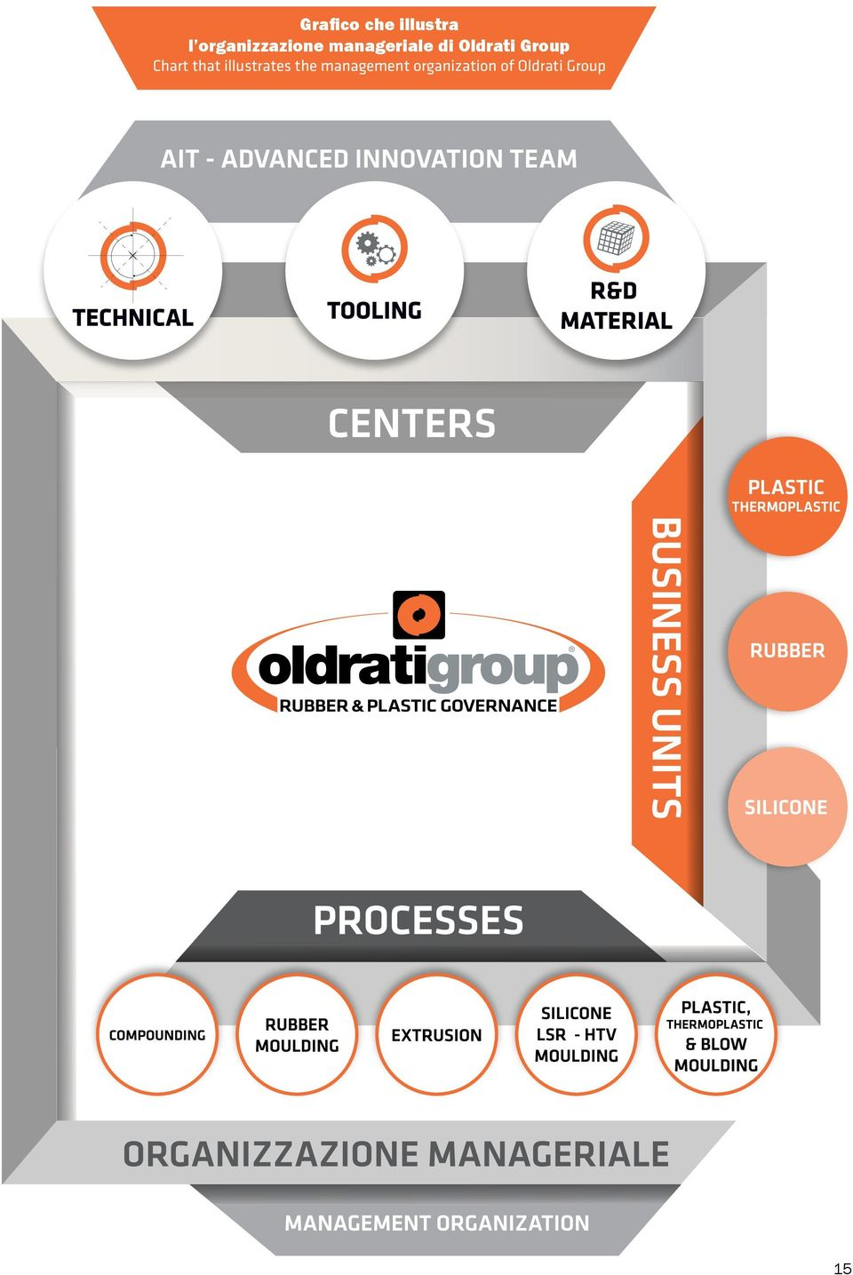 Oldrati Group Chart that