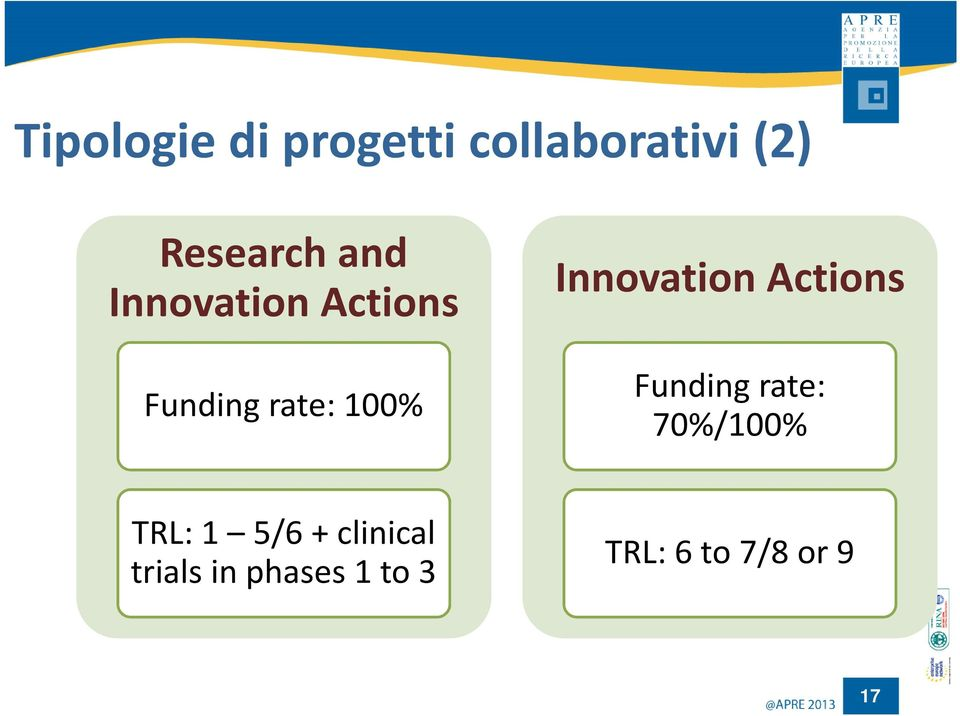 100% Innovation Actions Fundingrate: 70%/100%