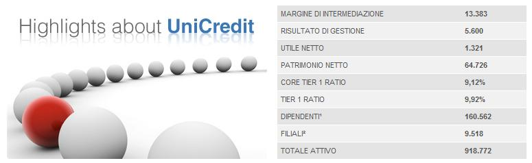 Figura 19 - Highlights about UniCredit fonte: www.unicreditgroup.