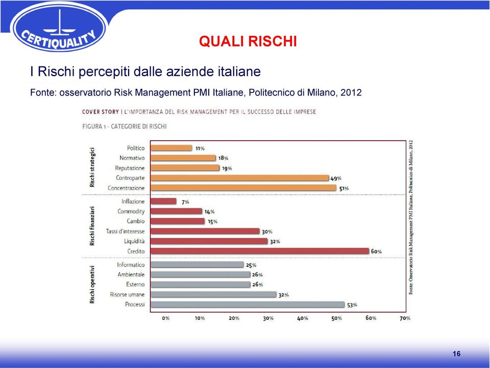 osservatorio Risk Management PMI