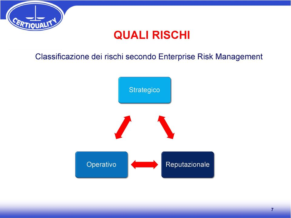 secondo Enterprise Risk