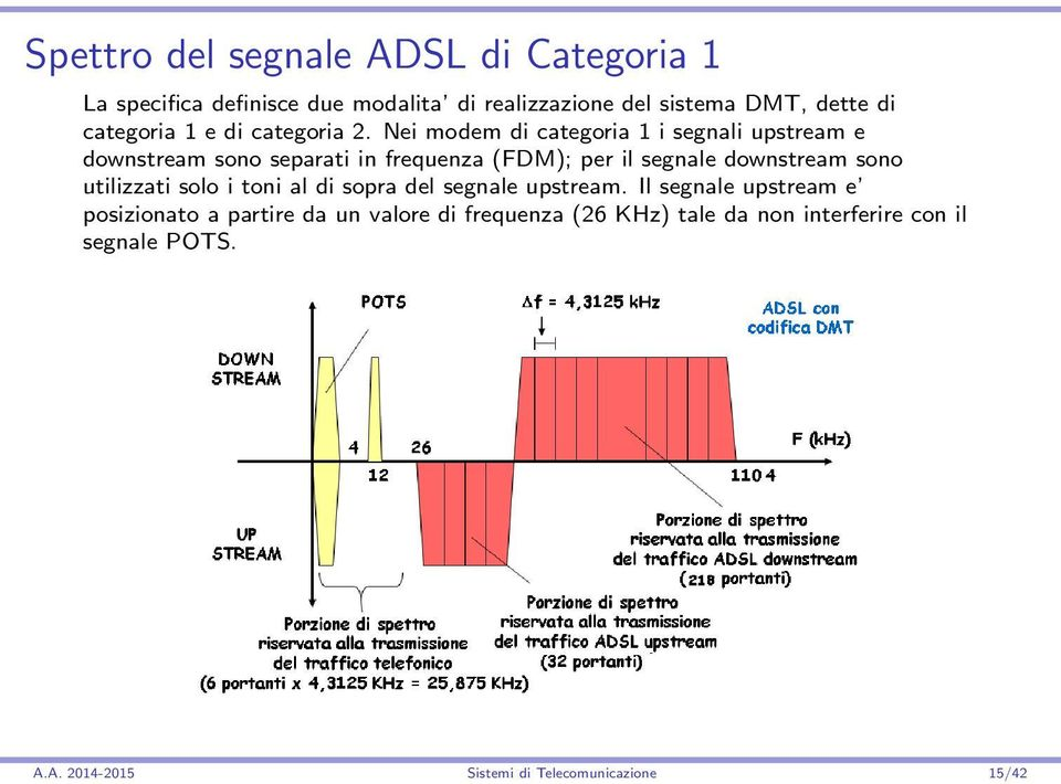 Nei modem di categoria 1 i segnali upstream e downstream sono separati in frequenza (FDM); per il segnale downstream sono