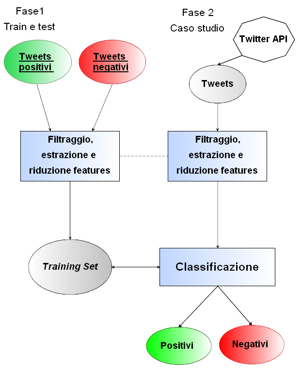 30 4. Progetto Sentiment Analysis in Twitter Figura 4.
