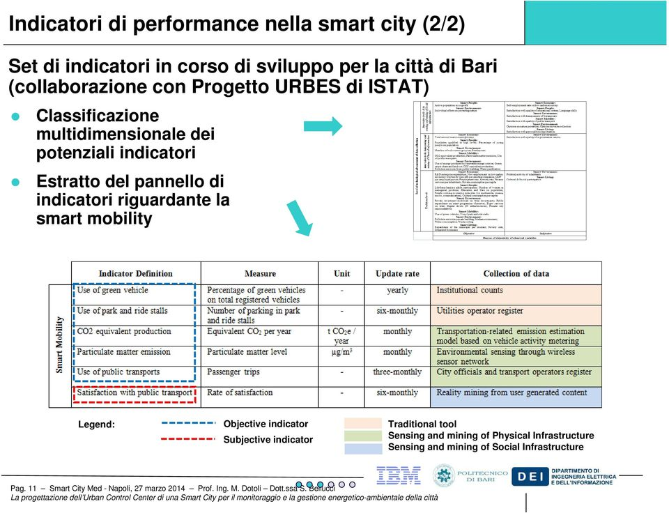 riguardante la smart mobility Legend: Objective indicator Subjective indicator Traditional tool Sensing and mining of Physical