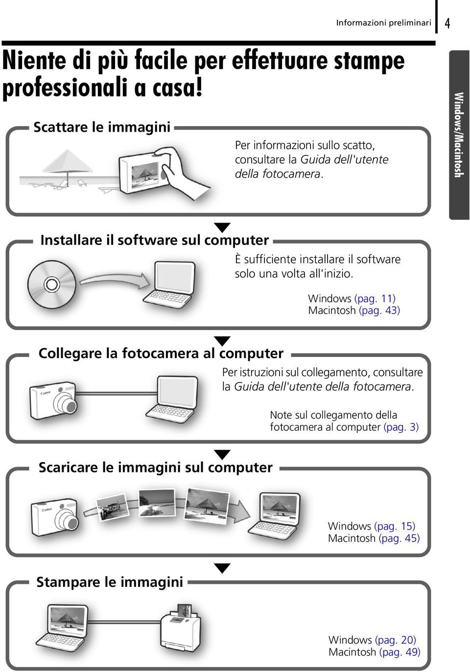 Windows/Macintosh Installare il software sul computer È sufficiente installare il software solo una volta all'inizio. Windows (pag. 11) Macintosh (pag.
