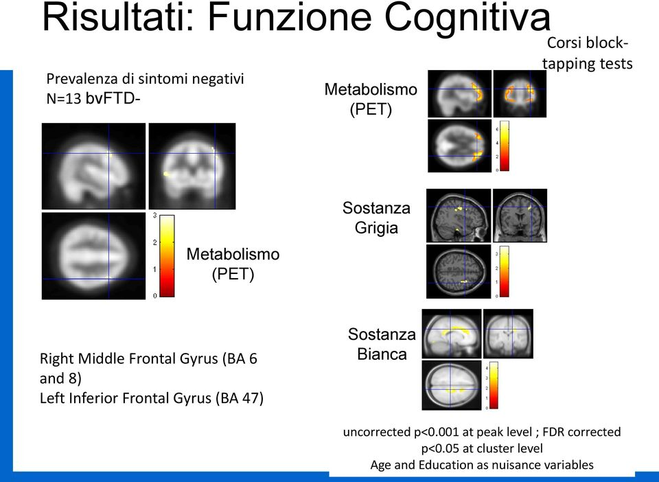 Gyrus (BA 6 and 8) Left Inferior Frontal Gyrus (BA 47) Sostanza Bianca uncorrected p<0.