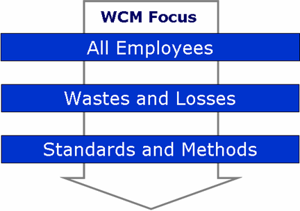 WORLD CLASS MANUFACTURING (WCM) World Class Manufacturing is a Change Program designed to reach world class performances in