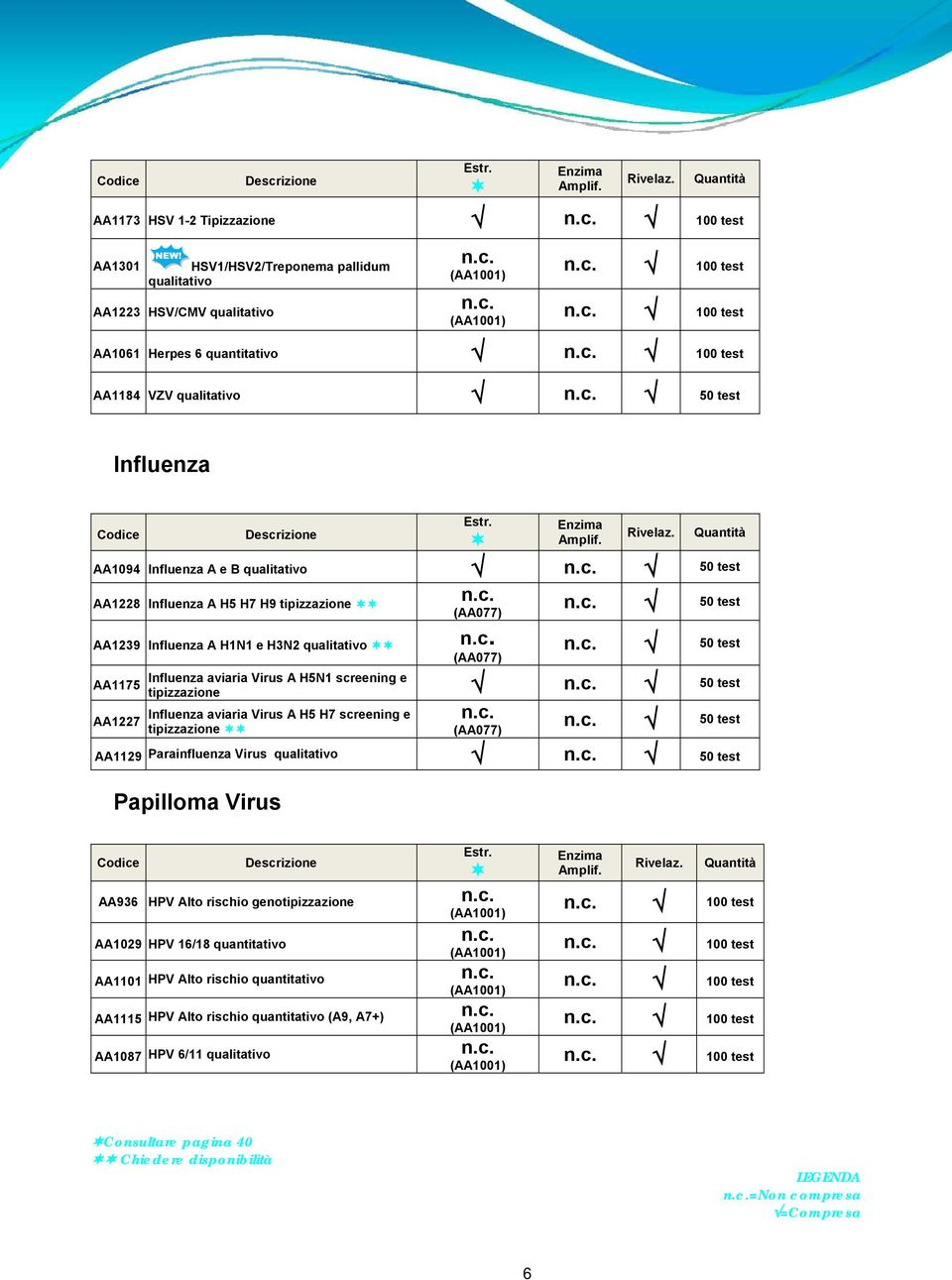 aviaria Virus A H5N1 screening e tipizzazione 50 test Influenza aviaria Virus A H5 H7 screening e tipizzazione (AA077) 50 test AA1129 Parainfluenza Virus qualitativo 50 test Papilloma Virus AA936 HPV