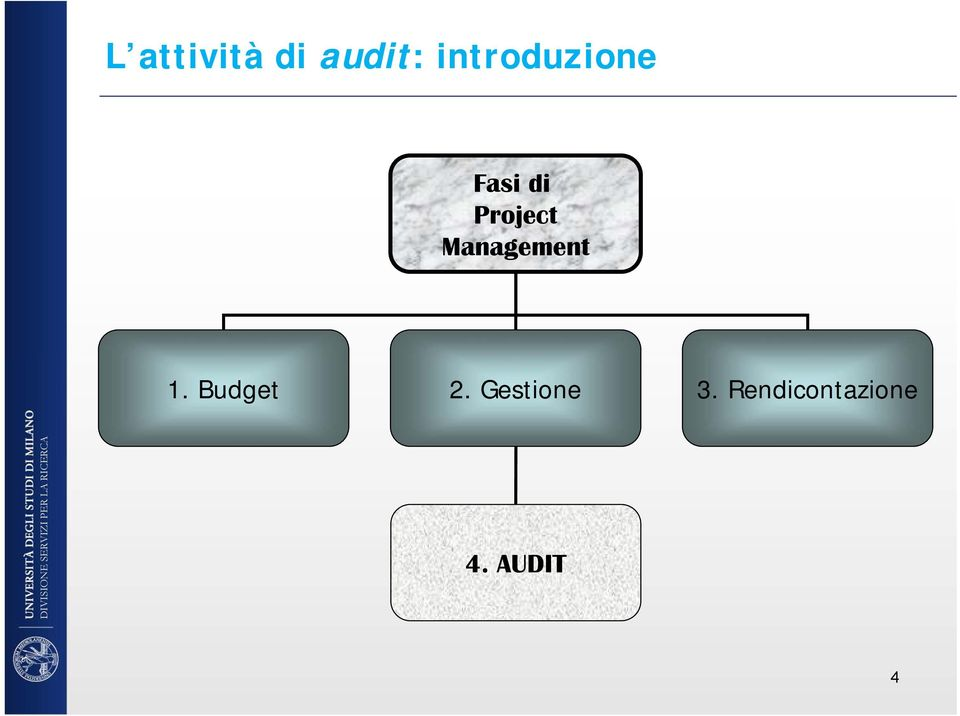 Project Management 1.