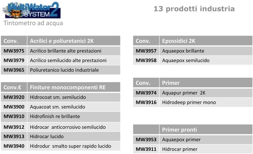 Finiture monocomponenti RE MW3920 Hidrocoat sm. semilucido MW3900 Aquacoat sm.