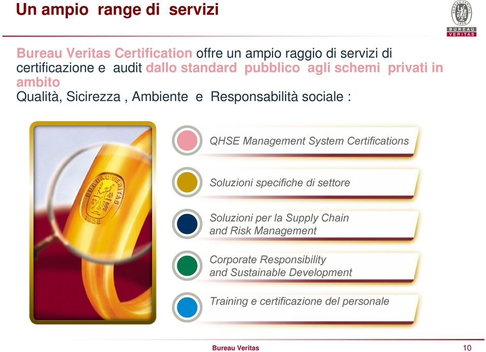 QHSE Management System Certifications Soluzioni specifiche di settore Soluzioni per la Supply Chain and Risk