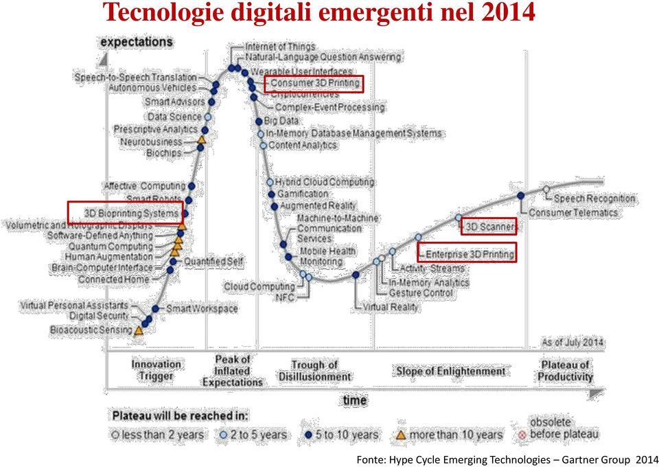 Fonte: Hype Cycle
