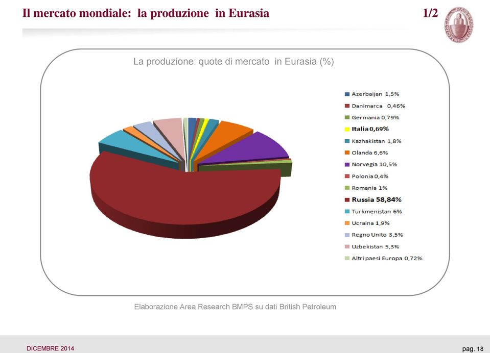 in Eurasia (%) Elaborazione Area Research