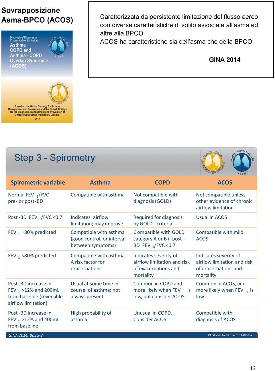 GINA 2014 Step 3 - Spirometry Spirometric variable Asthma COPD ACOS Normal FEV 1 /FVC pre- or post-bd Compatible with asthma Not compatible with diagnosis (GOLD) Not compatible unless other evidence