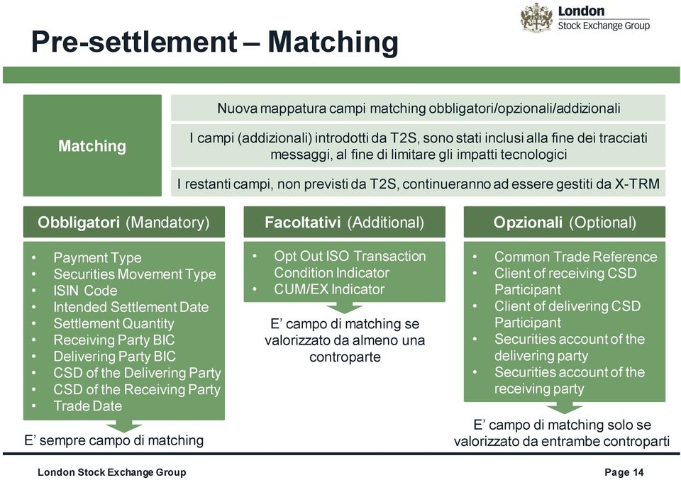 Settlement Date Settlement Quantity Receiving Party BIC Delivering Party BIC CSD of the Delivering Party CSD of the Receiving Party Trade Date E sempre campo di matching Facoltativi (Additional) Opt