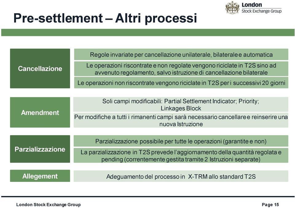 modificabili: Partial Settlement Indicator; Priority; Linkages Block Per modifiche a tutti i rimanenti campi sarà necessario cancellare e reinserire una nuova Istruzione Parzializzazione possibile
