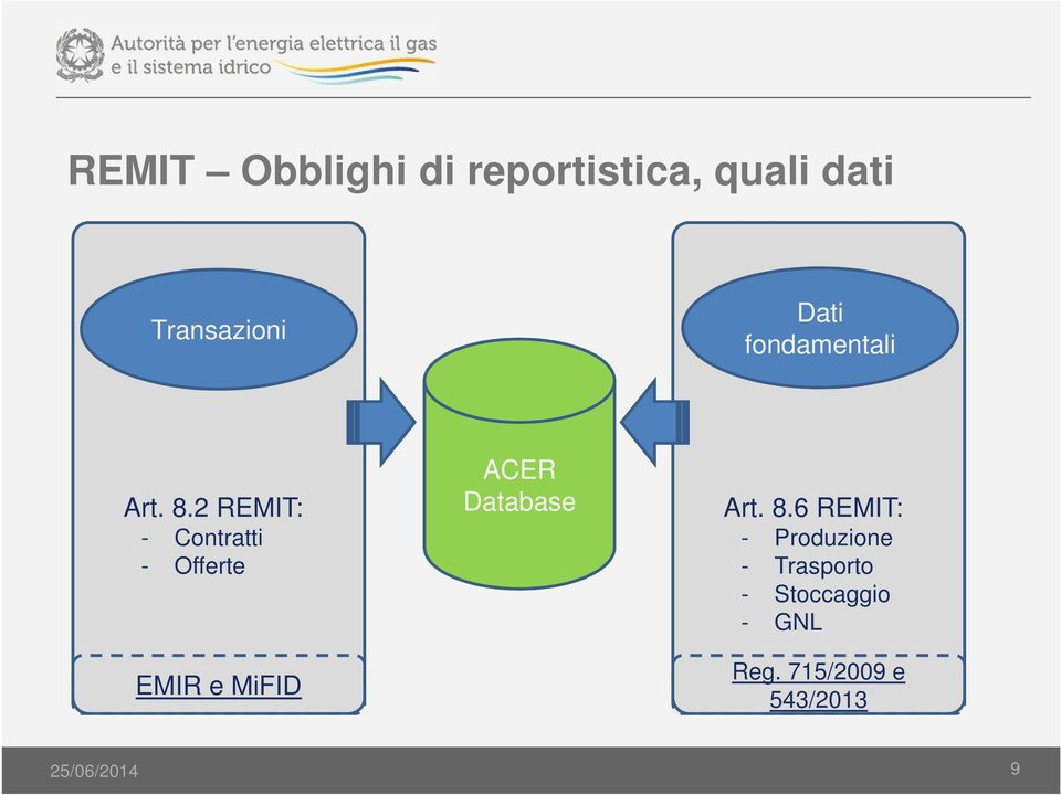 2 REMIT: - Contratti - Offerte EMIR e MiFID ACER Database